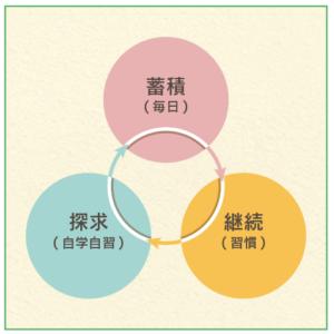 自己形成の3つの学習原則