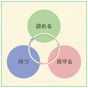 自己肯定感を育む3つの保育原則